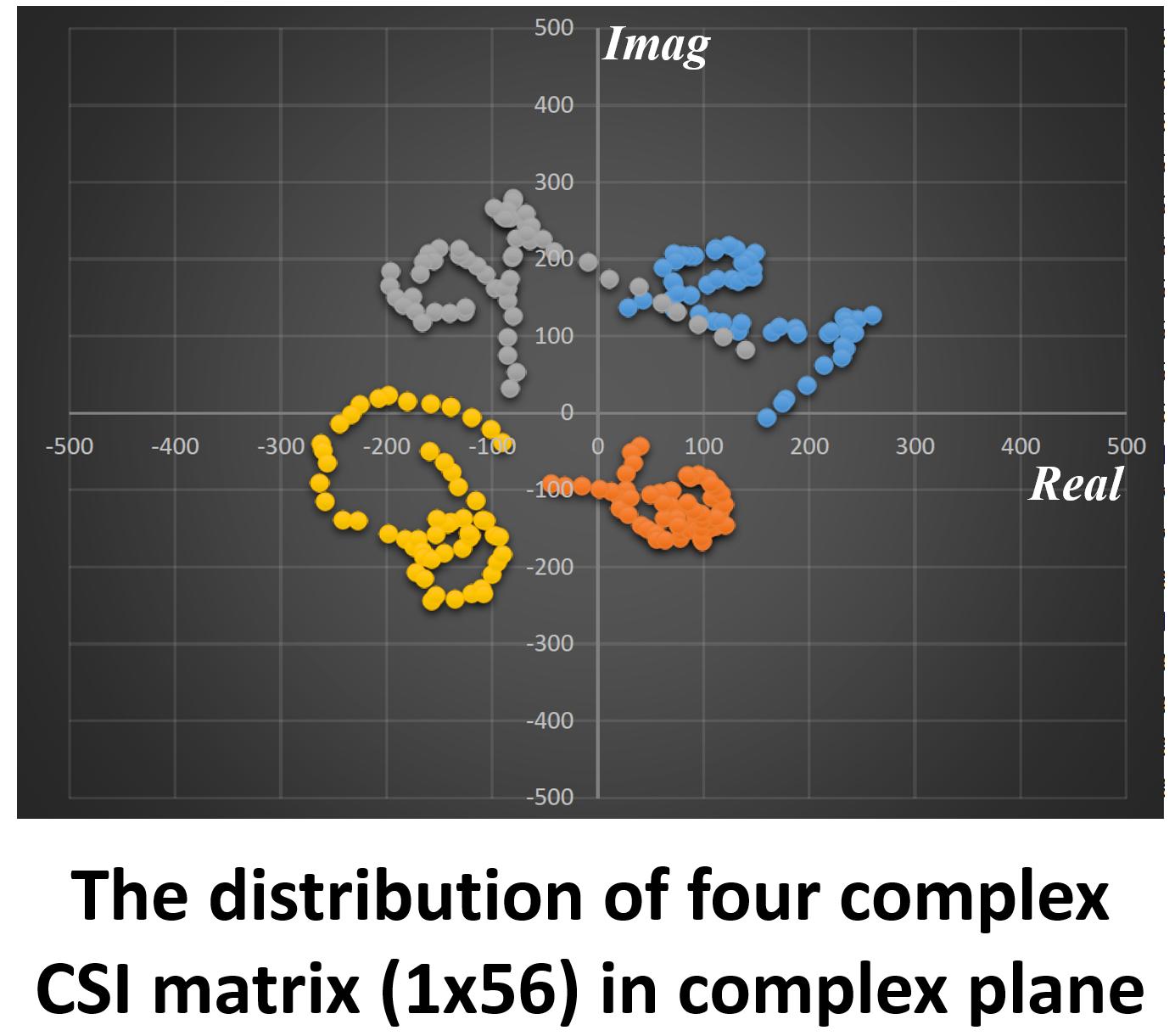 CSI complex